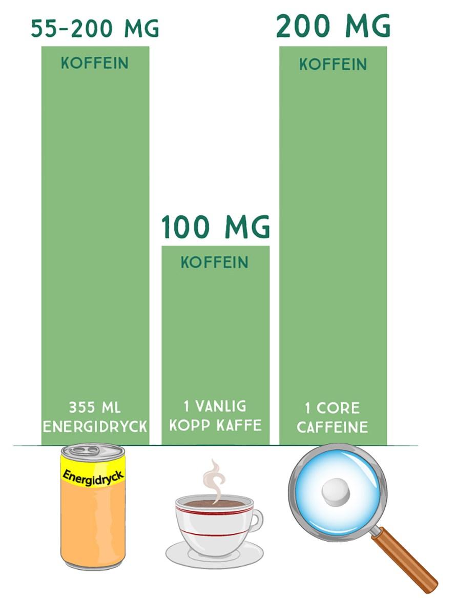 kaffe koffein mg 100 ml
